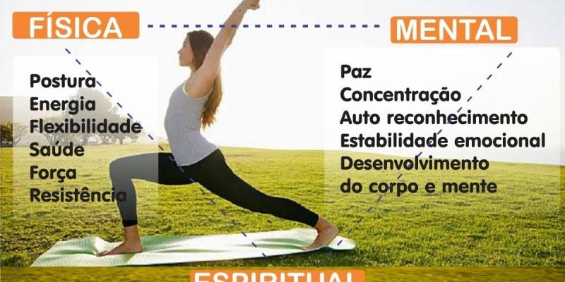 Mapa Mental dos Benefícios do Yoga