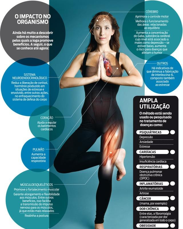 O Impacto do Yoga no Organismo