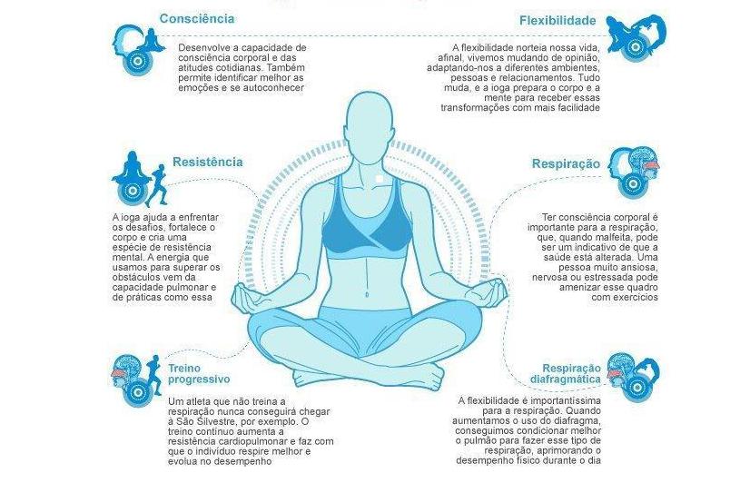 Harvard sobre a meditação